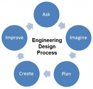 Enginering Design Process